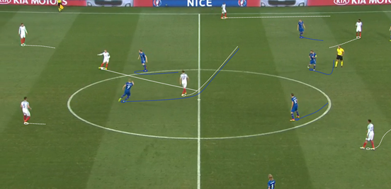 The pressing of Böðvarsson and Sigþórsson (on top of poor spacing) made it really difficult for England to bypass the first line of defence that Iceland put up, and even when Dier pushed into the space between them there was always one of the pair who dropped to close him down.