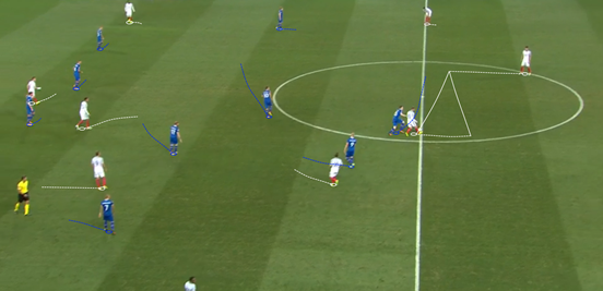 Even when England had easy opportunities to bypass the press during their build-up play, they weren't taken. Here Gary Cahill is in lots of space, but a slow pass across to him from Rooney and then nobody occupying the zone in front of him meant that he just returned the ball back to Rooney – and so it was back to square one all over again.