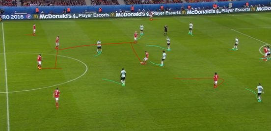 Quick circulation of the ball and clever rotation enabled Wales to drag Belgium's midfield out of position, and managed to give their spare man space (like Allen here, although in the end the opening for the pass wasn't taken by Ashley Williams).