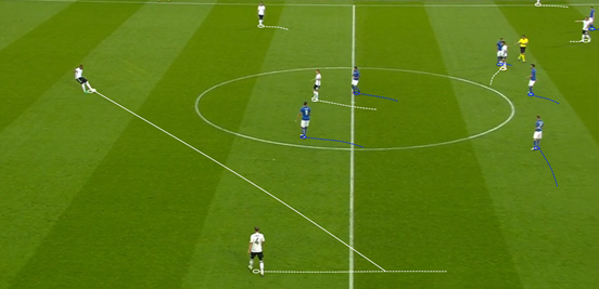 For the most part Italy only had two players in their most advanced line of pressing, which meant that Germany's centre-backs could become the free man in their new system – something which they exploited and used to progress the ball.