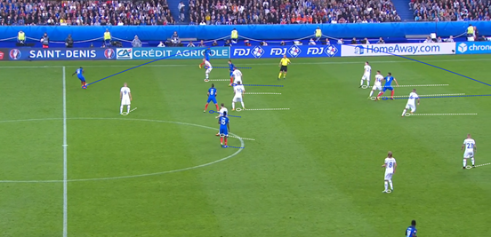 Because of France being able to get men with time and space on the ball, Iceland's high defensive line was picked apart.
