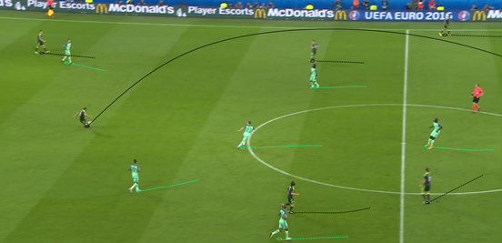 Portugal did manage to get some space in the midfield due to Wales' orientation towards man-marking, although it was rare that they ever made the best of the spaces that appeared.