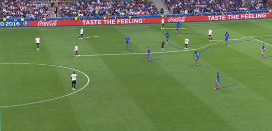 France's defensive structure was decent enough in general, but the fluidity of Germany's movement and distribution qualities of their deeper players meant that them being outnumbered in those zones was a real issue for Les Bleus.