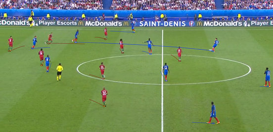 Portugal showed a good mixture of spatial and man coverage in the midfield, as they had done almost all of the tournament, restricting France's midfielders from receiving the ball unchallenged.