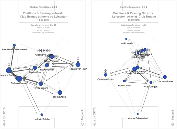 The passing maps of both Brugge and Leicester, courtesy of @11tegen11, give a good demonstration of the shapes of the two in possession. Brugge had a lot of the ball and got their wing-backs quite heavily involved but were unable to build much in advanced areas of the centre of the pitch, while Leicester continually got their key attackers into positions where they could link up with each other (both on the counter and in standard possession phases).
