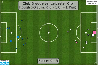 After looking at the quality of chances that were created by the two sides through their expected goals, courtesy of @MC_of_A, it's easy to see that Leicester were by some distance the better team in attack. And other than Izquierdo, who had their two best shooting opportunities (from the positions indicated by the two biggest blue squares), Brugge really struggled.
