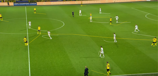 Weigl's ability to turn (aided by a brilliant body shape) when receiving the ball meant that he was constantly able to spin into pockets of space before playing penetrative vertical passes against Real Madrid here. This is one of the best examples he displayed, combining the two to move Dortmund from a standard possession phase to a dangerous attack in an instant.