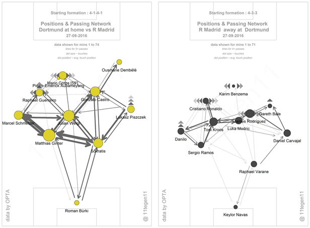 Dortmund's position and passing network (courtesy of @11tegen11)shows just how important Weigl is to them, him being the player who links their structure together and forms great connections with those around him. The general shape of Real Madrid's side is also shown, although for the most part they failed to get their attack involved with the midfield quite as often as they'd have liked.