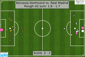On the quality of chances, shown by this expected goals graphic by @MC_of_A, a draw was a very fair result for the two sides in the end.