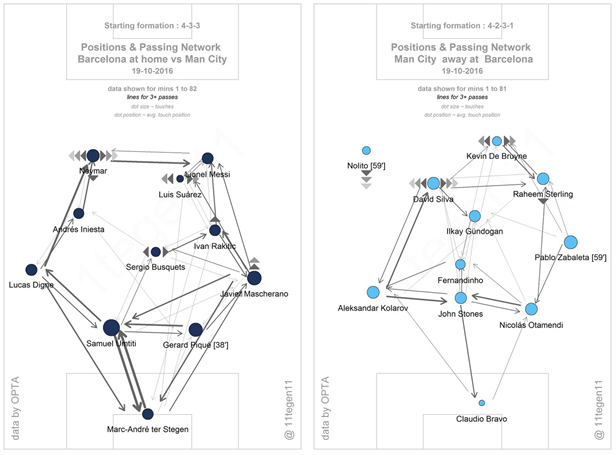 The passing maps of the two sides (courtesy of @11tegen11) during their meeting at the Camp Nou. Barça's lack of central access compared to normal is very noticeable, with Sergio Busquets being less involved with combining everything together, while their decent links out wide show that they were forced to build play there instead. As for Man City, the more advanced position of Pablo Zabaleta compared to the rest of the defence is clear to see, and it also demonstrates that De Bruyne did well to stay involved with the other midfielders (something which Agüero may not have done so effectively).