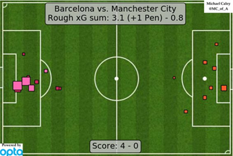 A notable portion of Barça's shots originated from Man City giving the ball away in deep areas, and their ability to turn those mistakes into quality chances is represented in their high expected goals quantity for this game (image courtesy of @MC_of_A).