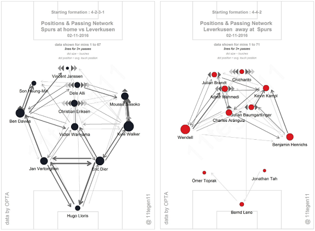 The passing maps of Spurs and Leverkusen, provided by  @11tegen11, help to give a good idea of the structure of both sides throughout the game. Strong links between Spurs' deeper central players, and also for those on the wing, show how well Leverkusen managed to prevent them from accessing the centre of the park. Leverkusen, meanwhile, very rarely passed between their centre-backs and goalkeeper – their phases of possession typically being more direct (and also starting higher up the field because of where they were winning the ball).