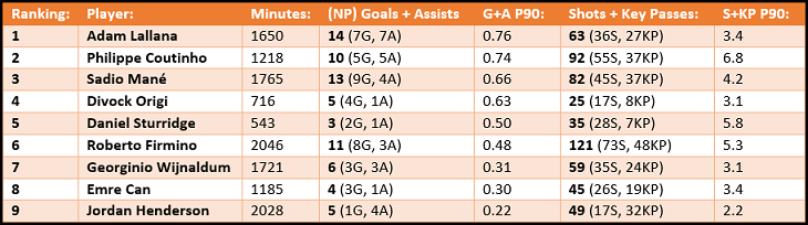 Liverpool's nine main midfield and attacking options, ordered by their goals and assists produced per 90 minutes in the Premier League so far this.