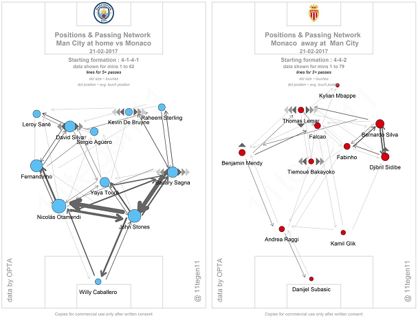 The passing maps of Man City and Monaco (courtesy of @11tegen11) during their thrilling game in the Champions League. It's clear to see which of the two had more possession, with City's defenders all having strong links together, while Monaco were focused on just getting the ball up the pitch as quickly as they could.
