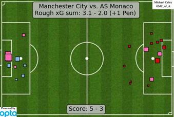 The expected goals map of the game at the final whistle (by @MC_of_A). City's quality of chances from open play was better, and deserving of the win, although with Monaco's penalty considered it would've been almost identical.