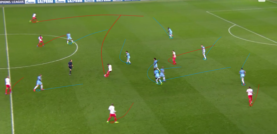Monaco's directness as a team was epitomised again and again by the marauding nature of their full-backs. Here Silva (after one of his brilliant dribbles throughout the game) switches it across the pitch to Mendy, and he eventually fashions a pass into Falcao. As if turned out, though, the ball was given away - and City's second goal came on the counter-attack from this situation.