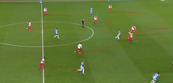 When City successfully broke the Monaco press, it was often because of Agüero dropping into good positions that were opened by Silva and De Bruyne moving wide to drag the central midfielders out of the way. Here a Stones pass went into the feet of the striker, and he laid it off for a runner to help continue the well-made attack.