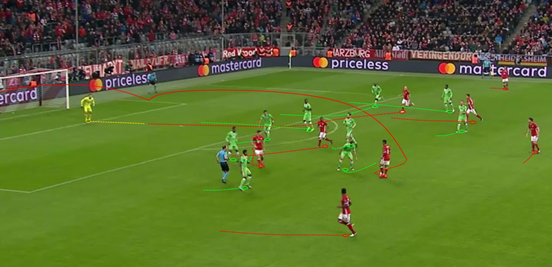 Thiago's quick movement and quality passing range were demonstrated here against PSV in the Champions League earlier this season; the Spaniard feinting with his body to create space before whipping a perfect ball into the path of his teammate inside the box. Arjen Robben then got there in front of the goalkeeper and headed home.