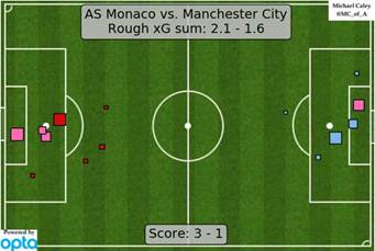 The expected goals numbers of the second leg in Monaco (by @MC_of_A). Monaco were deserving of the win, based on the quality of chances that they created for themselves, although given that City had no shots before the hour mark and still created that much you have to wonder what they could've done if they played their natural game in the first-half.
