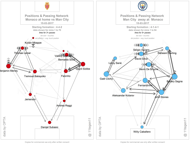 The passing maps of the second leg between Monaco and City (courtesy of @11Tegen11). In terms of the shape, Monaco's demonstrates just how much they got their full-backs involved in attacks in particular, both of them being very offensive-minded and causing problems. City's, in comparison, is more centrally-orientated; and the greater amount of touches that their players took is also representative of their play not being quite as direct as the home side's was.
