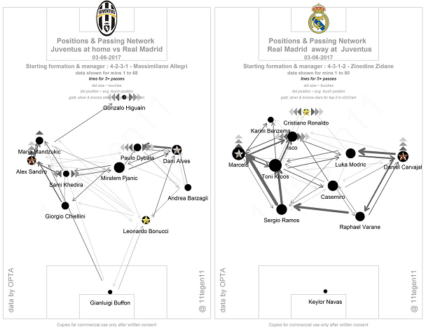 The passing maps and general shapes of Juventus and Real Madrid during the final (courtesy of @11Tegen11). This shows the basic shapes of the two sides in possession, especially in the case of the designated home side - the asymmetric nature of their formation particularly evident.