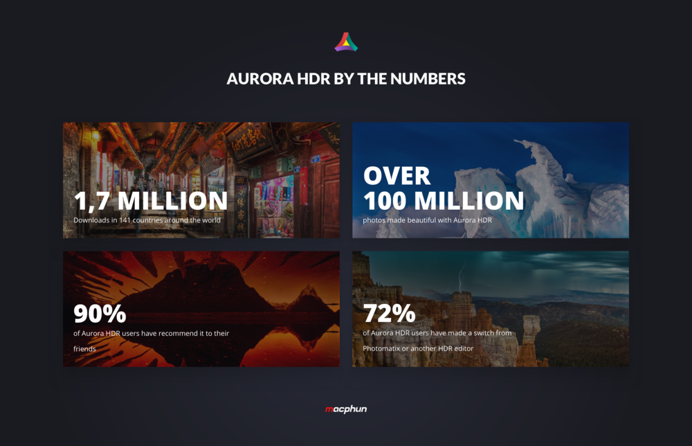 Aurora HDR in numbers.png