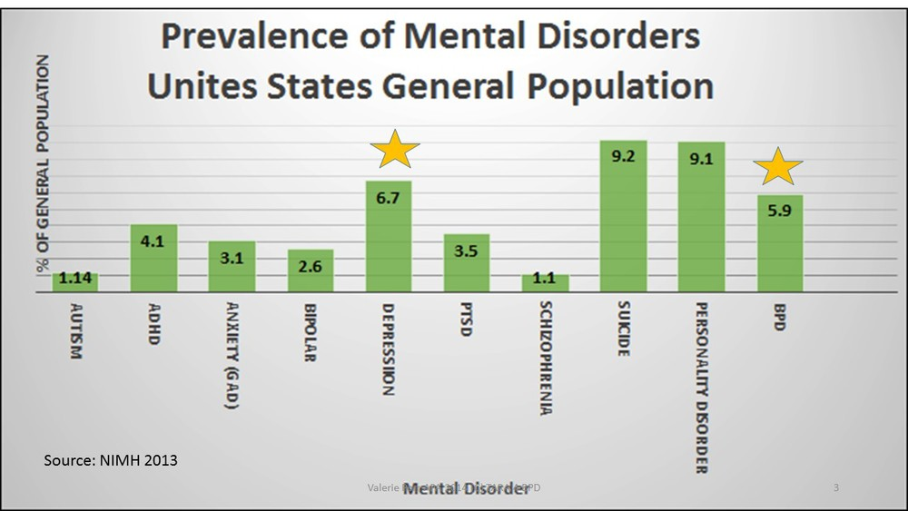What do think of this research BPD?