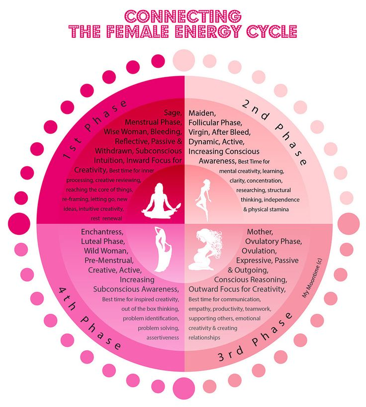 Menstrual cycle emotions