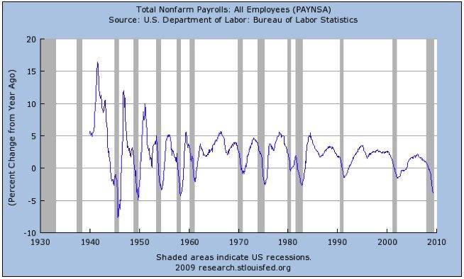 ECON - 2009-05-16 - Annual percentage change in non-farm employment - 1940 - 2009