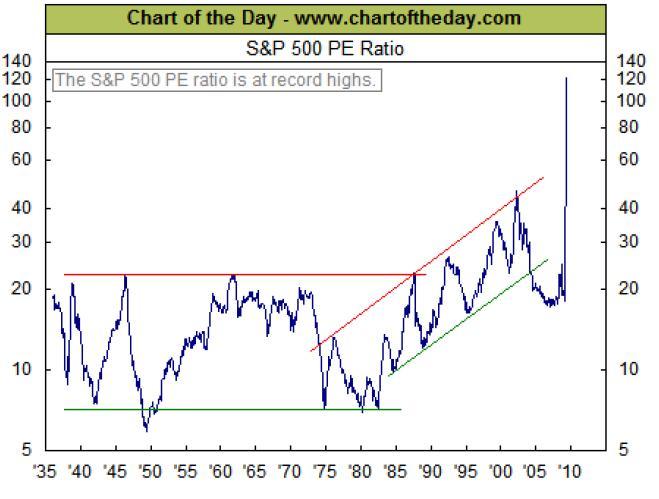 ECON - 2009-05-21 - S&P 500 PE Ratio (chartoftheday)