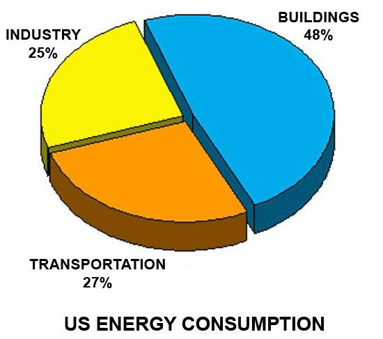 Nearly half of energy used in the USA is consumed in buildings.