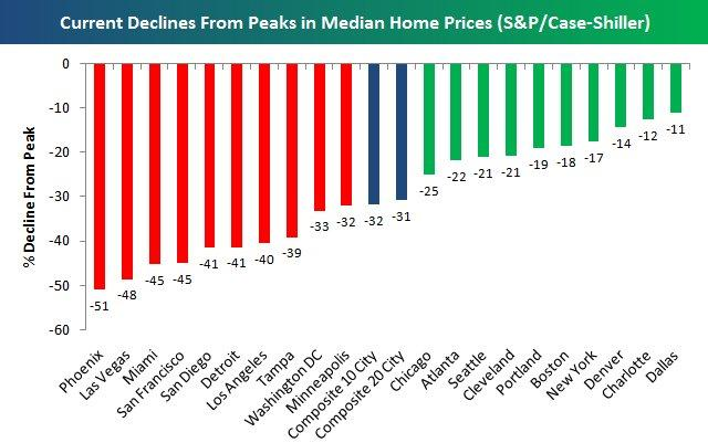 housing-2009-04-30-current-declines-from-peaks-in-median-home-prices-sp-case-shiller5
