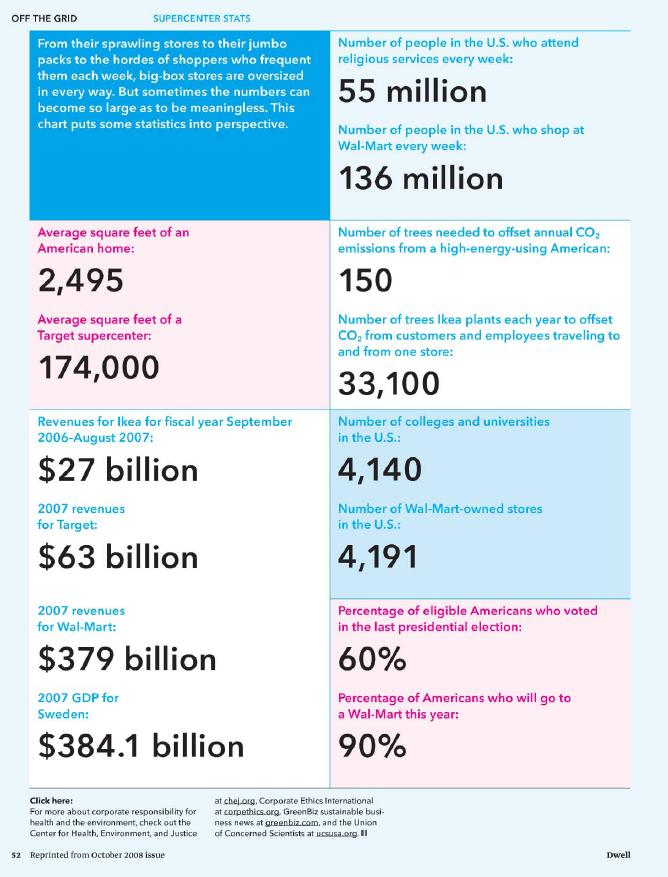Supercenter statistics.