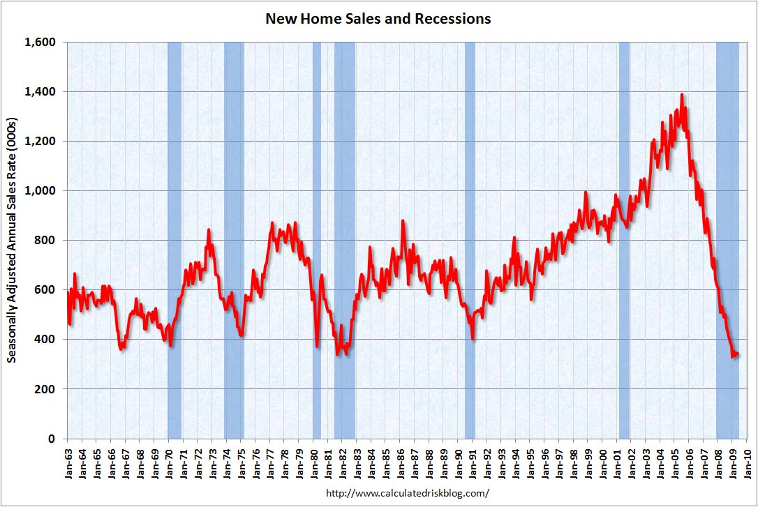 HOUSING - 2009-05-31 - New Home Sales (1963-01-01 thru 2009-05-31)