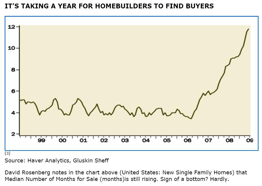 2009-07-29 - It's Taking a Year for Homebuilders to Find Buyers