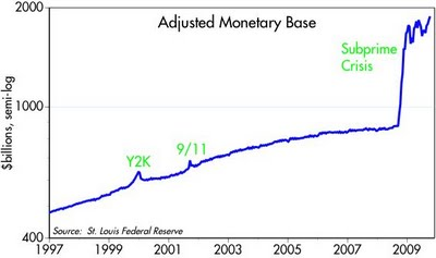 ECON - 2009-10-10 - Money supply in the USA