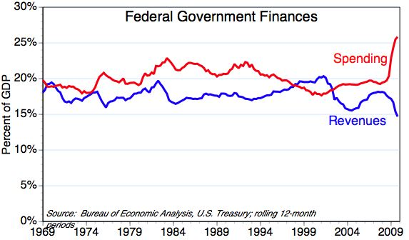 ECON - 2009-10-17 - Government finances