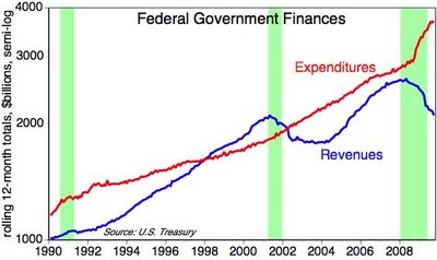 ECON - 2009-10-17 - Government Receipts and Outlays