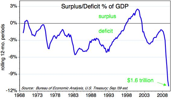 ECON - 2009-10-17 - Government surplus-deficit