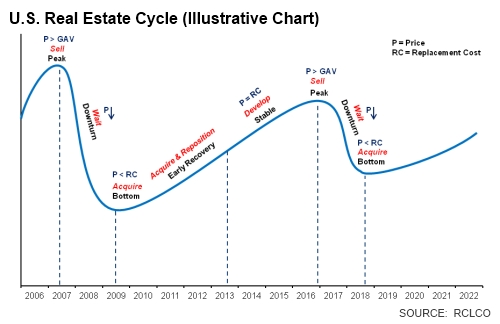 2012-01-17 - The Real Estate Cycle (RCLCo)