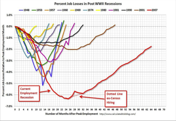 2013-06-07 - Calculated Risk Job Recovery Chart