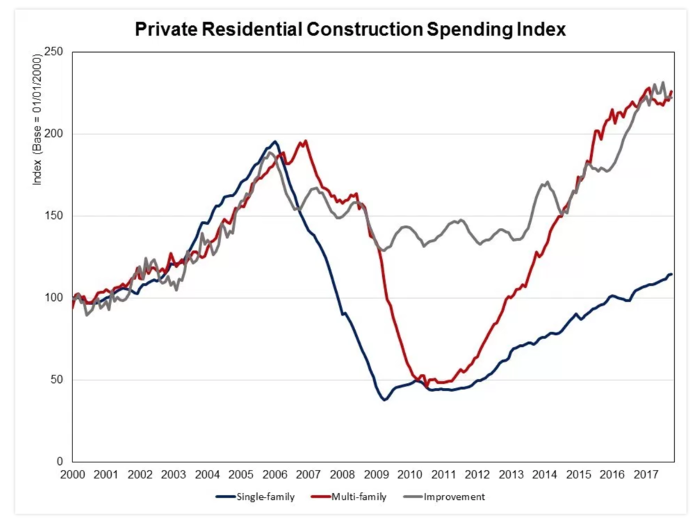 Source: National Association of Homebuilders