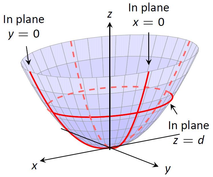 graphics_paraboloid.jpg