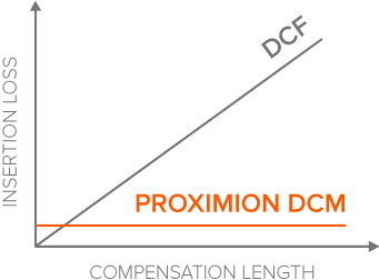 Low insertion loss dcm