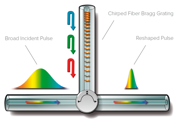 principle of chirped fbg to compensate for chromatic dispersion