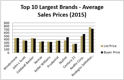 RSIR experienced among the highest year-over-year growth rates for both increased unit sales and total sales dollar volume when comparing the top ten largest brands in the market.