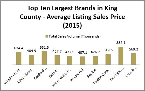 RSIR consistently represents the highest average sales prices when representing sellers in King County.