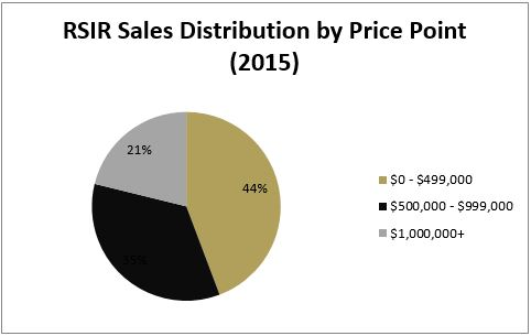RSIR is specialized in selling all property types and price points. As evidenced by the distribution graphic, the firm sells twice as many homes below $500,000 than it does over $1,000,000.