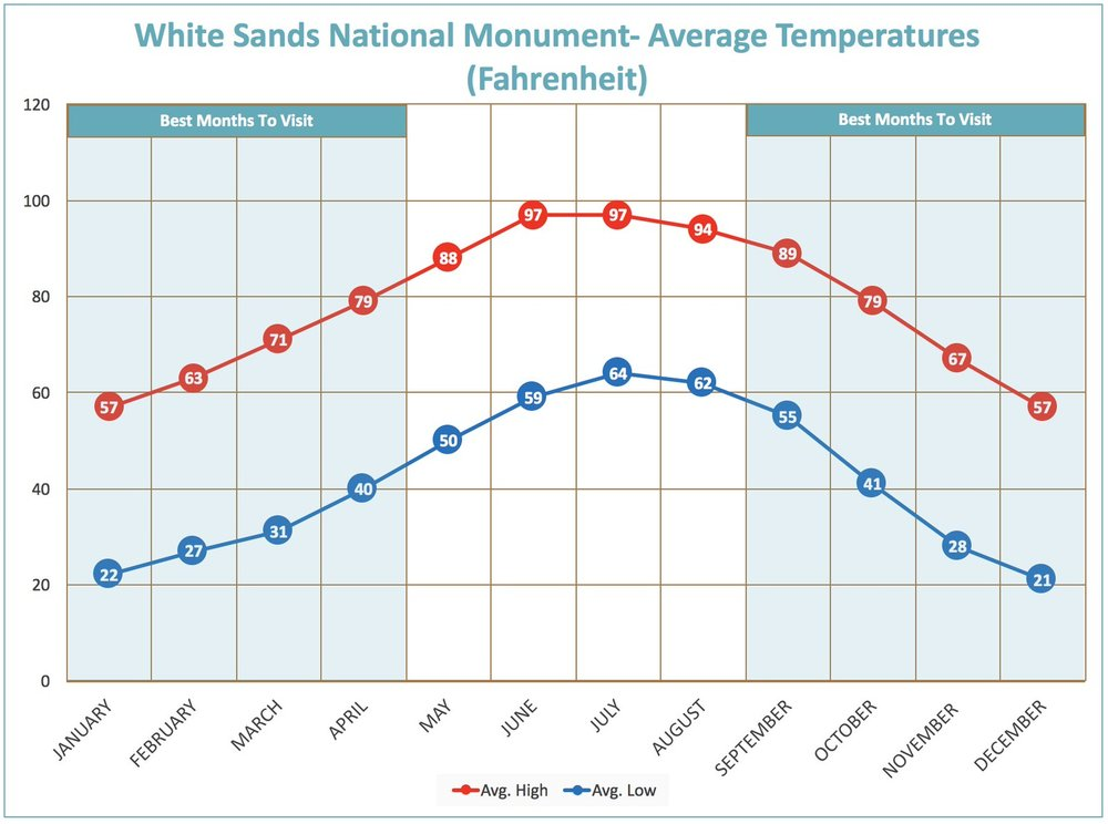 I created this average temperature map myself, you are welcome to use it on your own site for more descriptive detail on the weather at White Sands National Monument.   All I ask is that you link back to my website for credit     (do-follow)  .