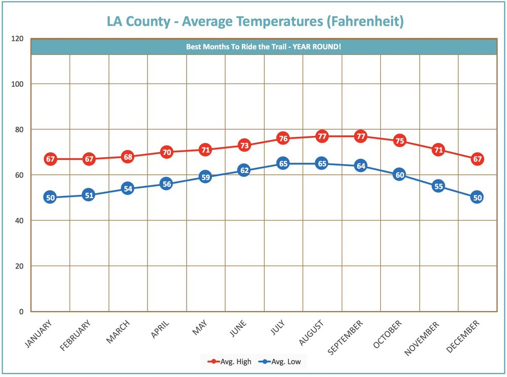 average-temperature-chart-LA-county